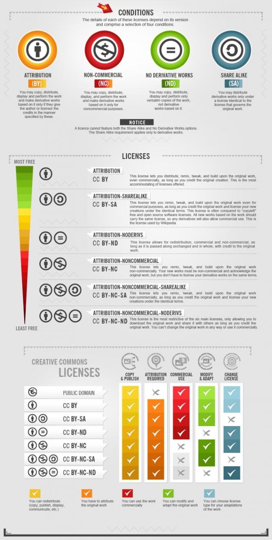 photo licenses explanation