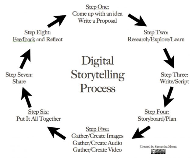 digital-storytelling-process-with-wordpress