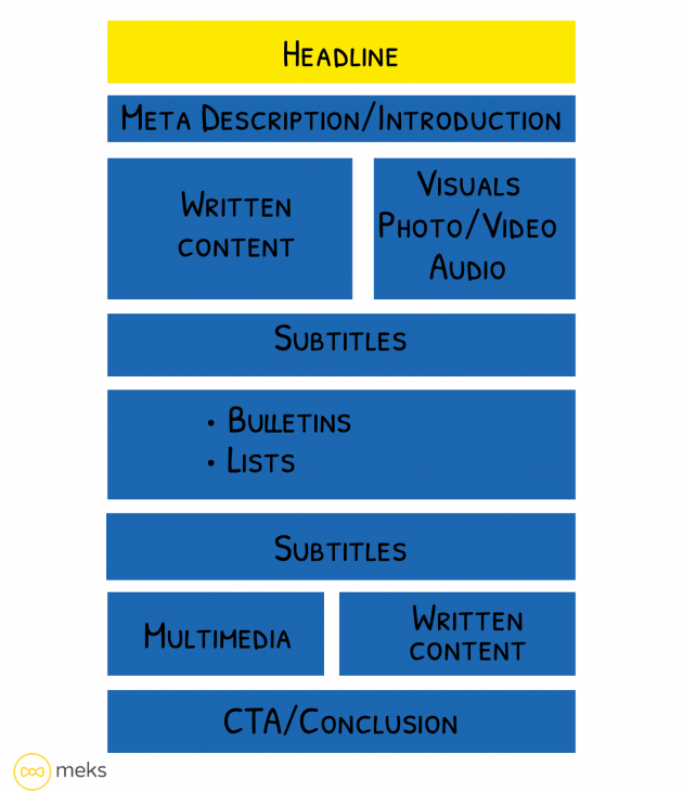 digital-storytelling-with-wordpress-content-structure-example